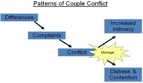 conflict pattern